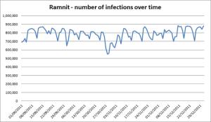 Wurm - Verbreitung Ramnit